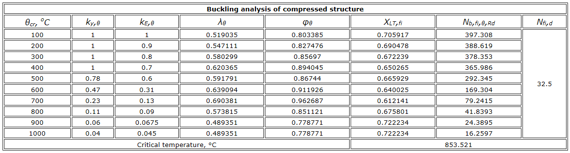Buckling analisys of compressed structures